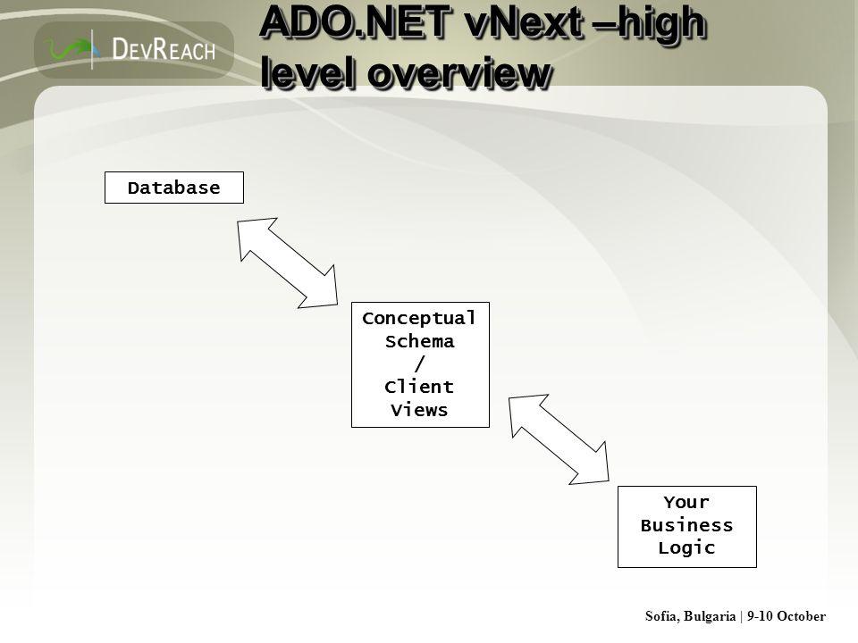 Sofia, Bulgaria | 9-10 October ADO.NET vNext –high level overview Database Conceptual Schema / Client Views Your Business Logic