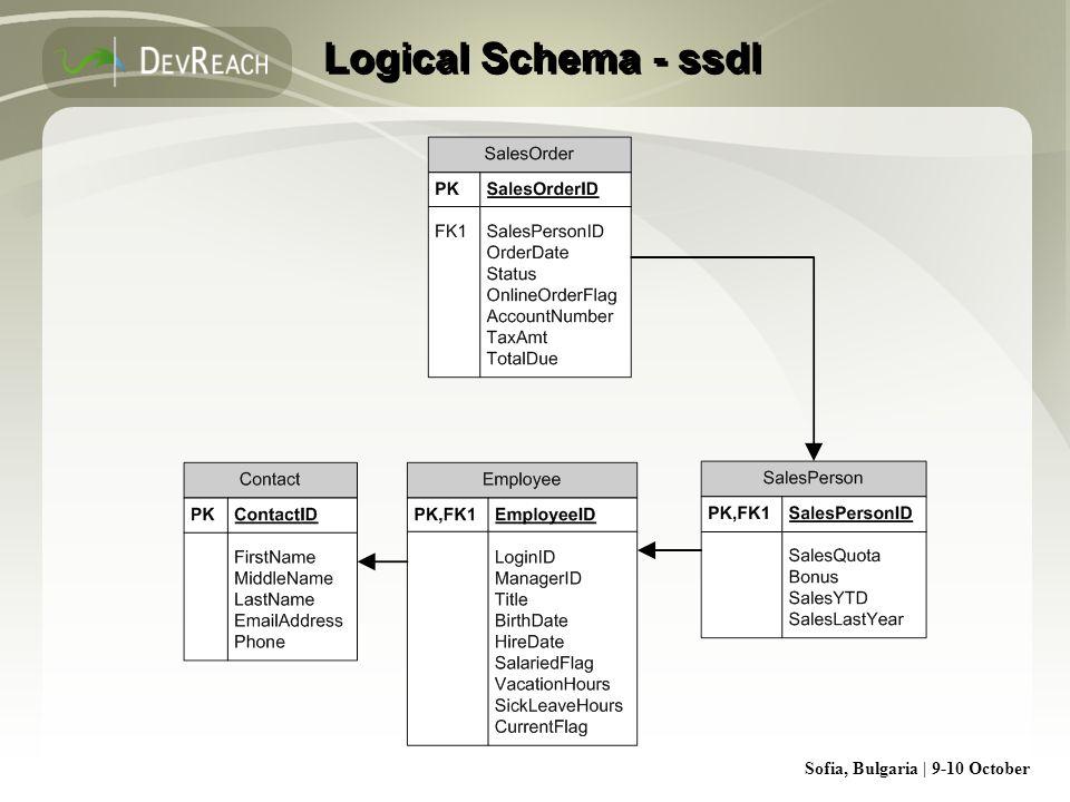 Sofia, Bulgaria | 9-10 October Logical Schema - ssdl