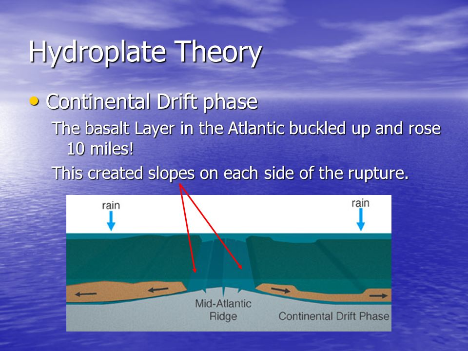 Hydroplate Theory Continental Continental Drift phase The basalt Layer in the Atlantic buckled up and rose 10 miles! This created slopes on each side