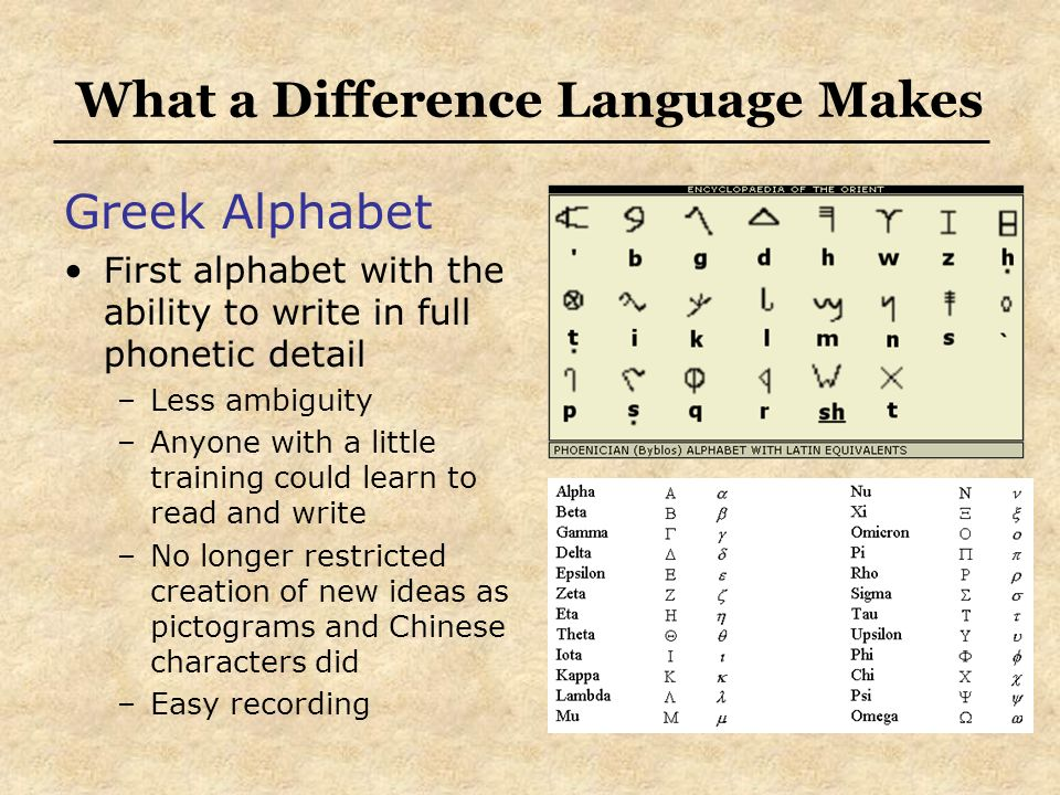 What a Difference Language Makes Greek Alphabet First alphabet with the ability to write in full phonetic detail –Less ambiguity –Anyone with a little training could learn to read and write –No longer restricted creation of new ideas as pictograms and Chinese characters did –Easy recording