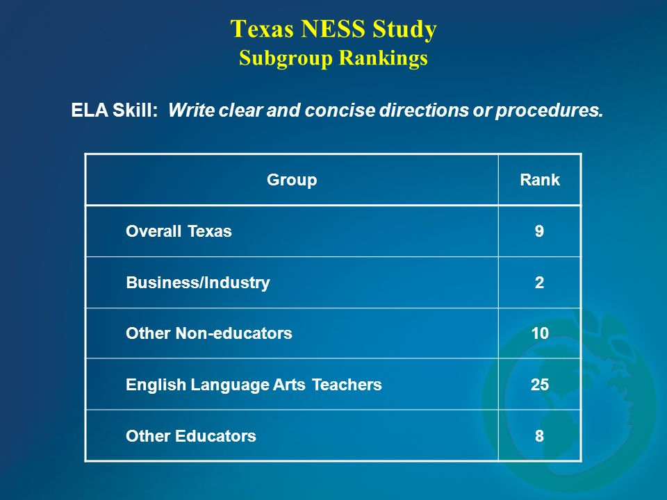 Texas NESS Study Subgroup Rankings ELA Skill: Write clear and concise directions or procedures. GroupRank Overall Texas9 Business/Industry2 Other Non-