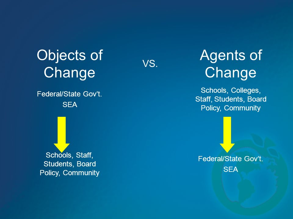 Objects of Change VS. Agents of Change Federal/State Govt. SEA Schools, Colleges, Staff, Students, Board Policy, Community Schools, Staff, Students, B