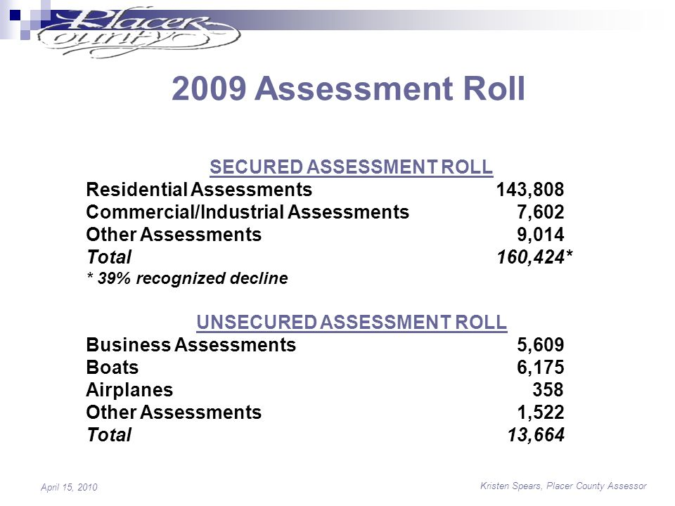 Kristen Spears, Placer County Assessor April 15, 2010 2009 Assessment Roll SECURED ASSESSMENT ROLL Residential Assessments 143,808 Commercial/Industrial Assessments 7,602 Other Assessments 9,014 Total 160,424* * 39% recognized decline UNSECURED ASSESSMENT ROLL Business Assessments 5,609 Boats 6,175 Airplanes 358 Other Assessments 1,522 Total 13,664