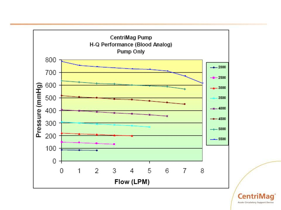 Response to Complications Low flow – RPM, Identify cause.