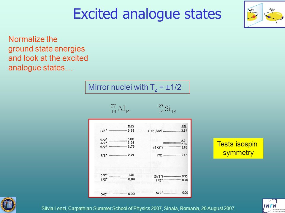 Silvia Lenzi, Carpathian Summer School of Physics 2007, Sinaia, Romania, 20 August 2007 Excited analogue states Mirror nuclei with T z = ±1/2 Tests is