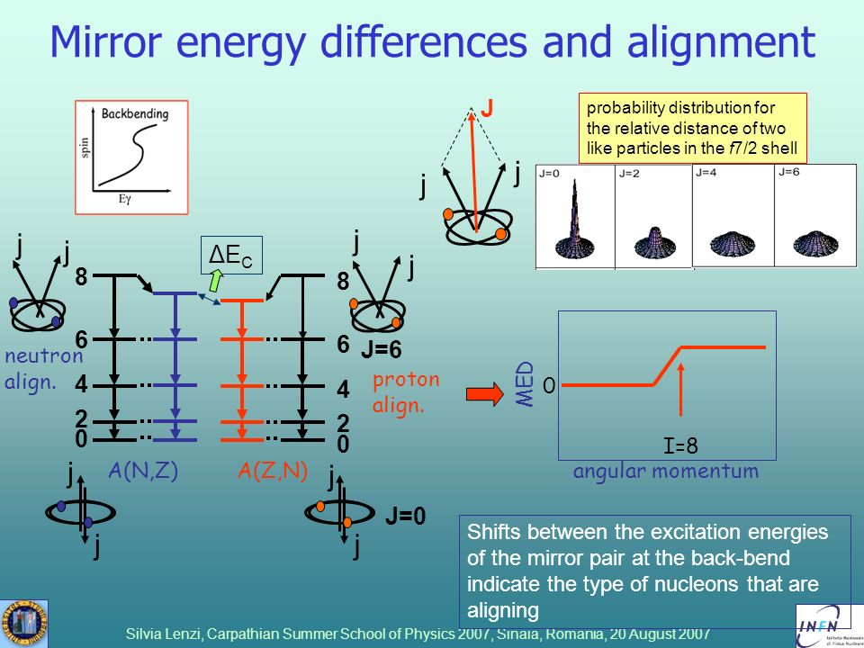 Silvia Lenzi, Carpathian Summer School of Physics 2007, Sinaia, Romania, 20 August 2007 Mirror energy differences and alignment Shifts between the exc