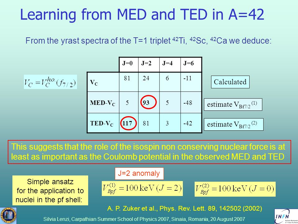 Silvia Lenzi, Carpathian Summer School of Physics 2007, Sinaia, Romania, 20 August 2007 Learning from MED and TED in A=42 This suggests that the role