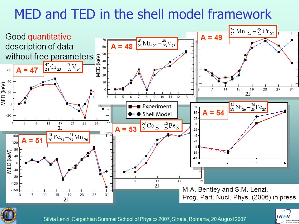Silvia Lenzi, Carpathian Summer School of Physics 2007, Sinaia, Romania, 20 August 2007 MED and TED in the shell model framework A = 47 A = 49 A = 53