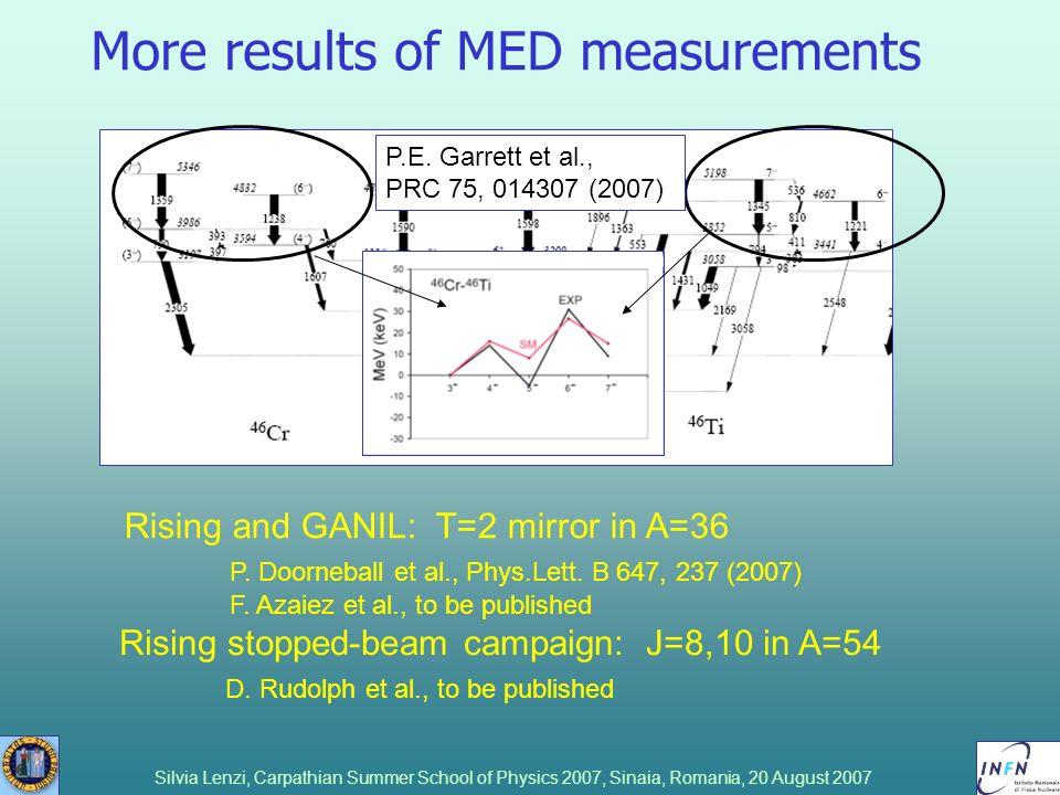Silvia Lenzi, Carpathian Summer School of Physics 2007, Sinaia, Romania, 20 August 2007 More results of MED measurements P.E. Garrett et al., PRC 75,