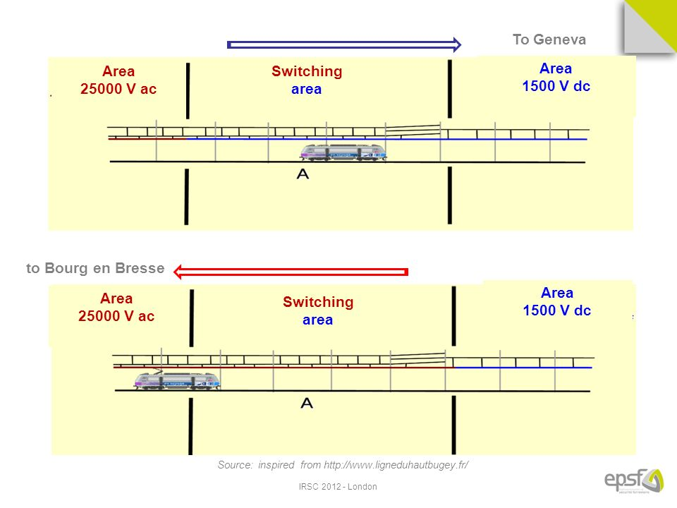 IRSC London to Bourg en Bresse To Geneva Source: inspired from   Area V ac Area V ac Area 1500 V dc Area 1500 V dc Switching area Switching area