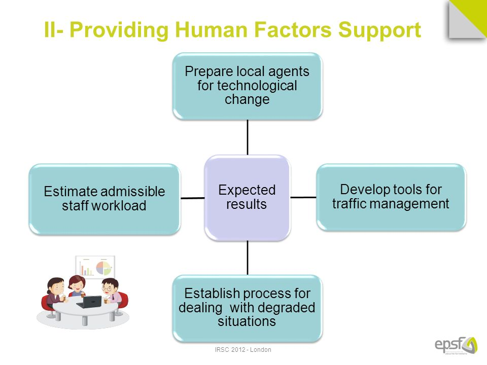 IRSC London Expected results Prepare local agents for technological change Develop tools for traffic management Establish process for dealing with degraded situations Estimate admissible staff workload II- Providing Human Factors Support