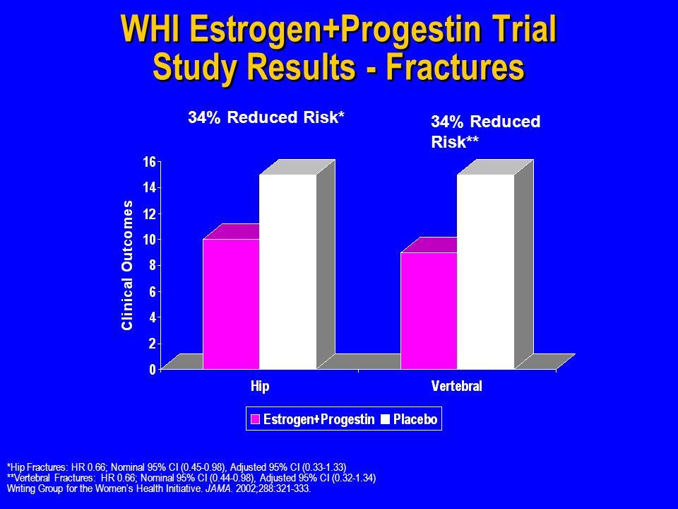 WHI Estrogen+Progestin Trial Study Results - Fractures 34% Reduced Risk* 34% Reduced Risk** *Hip Fractures: HR 0.66; Nominal 95% CI (0.45-0.98), Adjusted 95% CI (0.33-1.33) **Vertebral Fractures: HR 0.66; Nominal 95% CI (0.44-0.98), Adjusted 95% CI (0.32-1.34) Writing Group for the Womens Health Initiative.