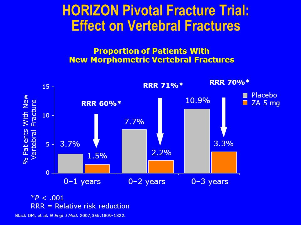 HORIZON Pivotal Fracture Trial: Effect on Vertebral Fractures 0–1 years0–2 years0–3 years 3.7% 1.5% 7.7% 2.2% 10.9% 3.3% % Patients With New Vertebral Fracture *P <.001 RRR = Relative risk reduction 0 5 10 15 ZA 5 mg Placebo RRR 60%* RRR 71%* RRR 70%* Proportion of Patients With New Morphometric Vertebral Fractures Black DM, et al.