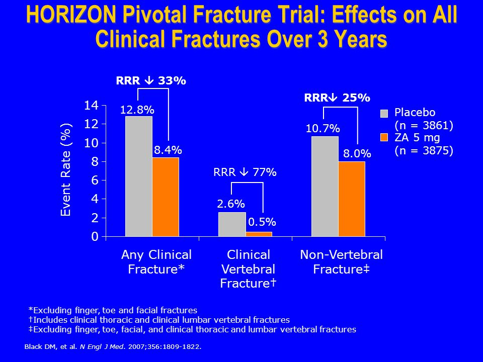 *Excluding finger, toe and facial fractures Includes clinical thoracic and clinical lumbar vertebral fractures Excluding finger, toe, facial, and clinical thoracic and lumbar vertebral fractures HORIZON Pivotal Fracture Trial: Effects on All Clinical Fractures Over 3 Years 8.4% 12.8% 2.6% 0.5% 10.7% 8.0% RRR 33% RRR 77% RRR 25% Event Rate (%) 0 2 4 6 8 10 12 14 Any Clinical Fracture* Clinical Vertebral Fracture Non-Vertebral Fracture ZA 5 mg (n = 3875) Placebo (n = 3861) Black DM, et al.
