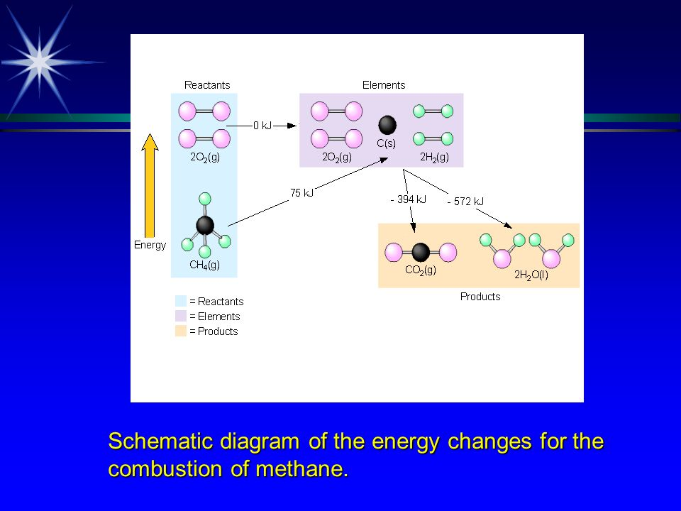Pathway for the Combustion of Methane
