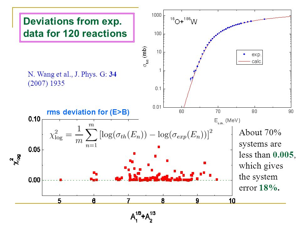Deviations from exp. data for 120 reactions About 70% systems are less than 0.005, which gives the system error 18%. N. Wang et al., J. Phys. G: 34 (2
