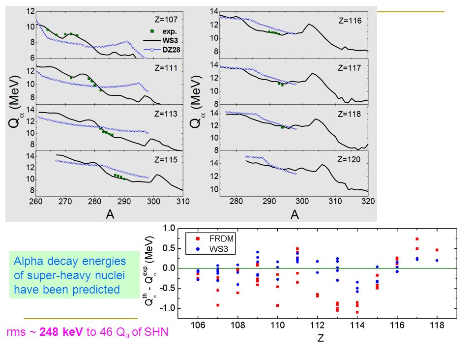 Alpha decay energies of super-heavy nuclei have been predicted rms ~ 248 keV to 46 Q a of SHN
