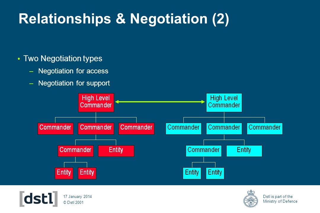© Dstl 2001 Dstl is part of the Ministry of Defence 17 January 2014 Relationships & Negotiation (2) Two Negotiation types –Negotiation for access –Negotiation for support