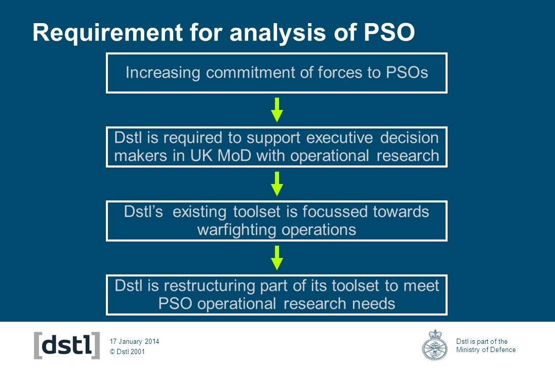 © Dstl 2001 Dstl is part of the Ministry of Defence 17 January 2014 Requirement for analysis of PSO Increasing commitment of forces to PSOs Dstl is required to support executive decision makers in UK MoD with operational research Dstls existing toolset is focussed towards warfighting operations Dstl is restructuring part of its toolset to meet PSO operational research needs