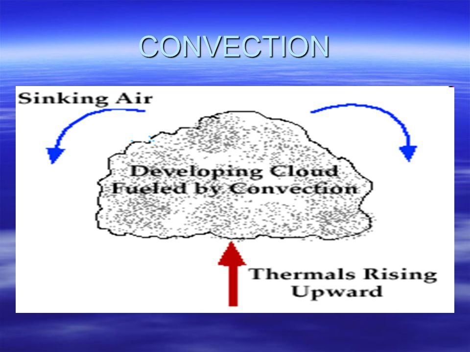 Lifting by Convergence broad lifting of an entire layer of air Convergence is an atmospheric condition that exists when there is a horizontal net inflow of air into a region.