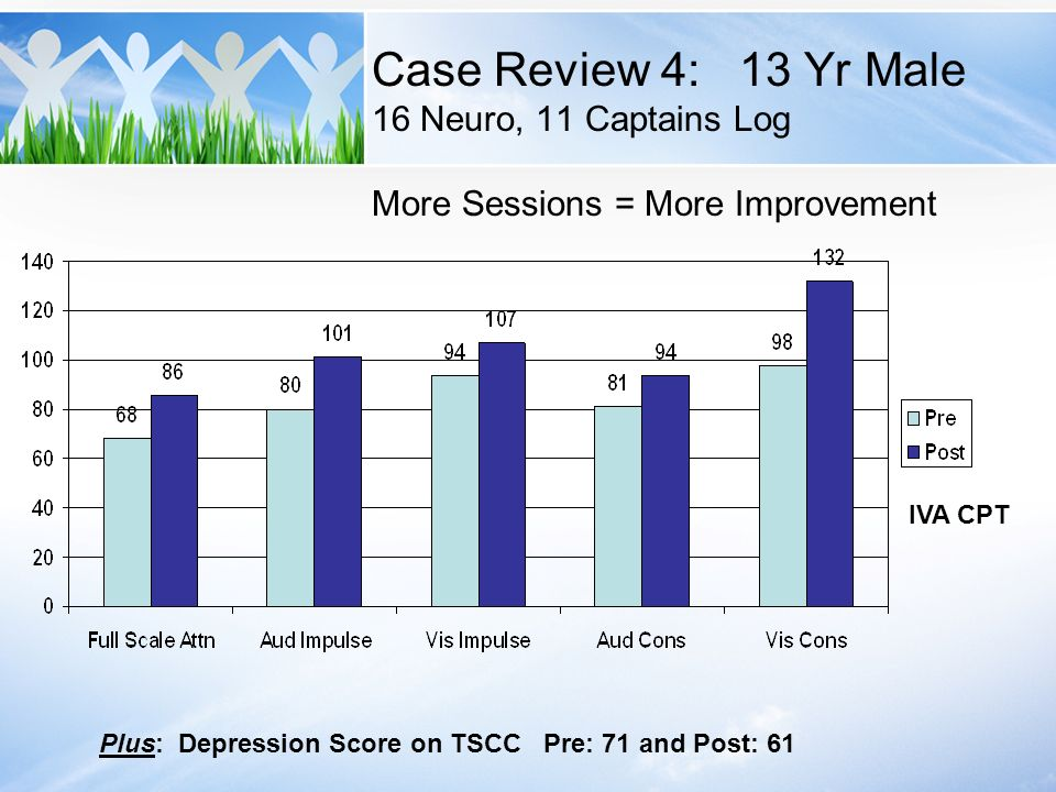 Case Review 4: 13 Yr Male 16 Neuro, 11 Captains Log More Sessions = More Improvement IVA CPT Plus: Depression Score on TSCC Pre: 71 and Post: 61