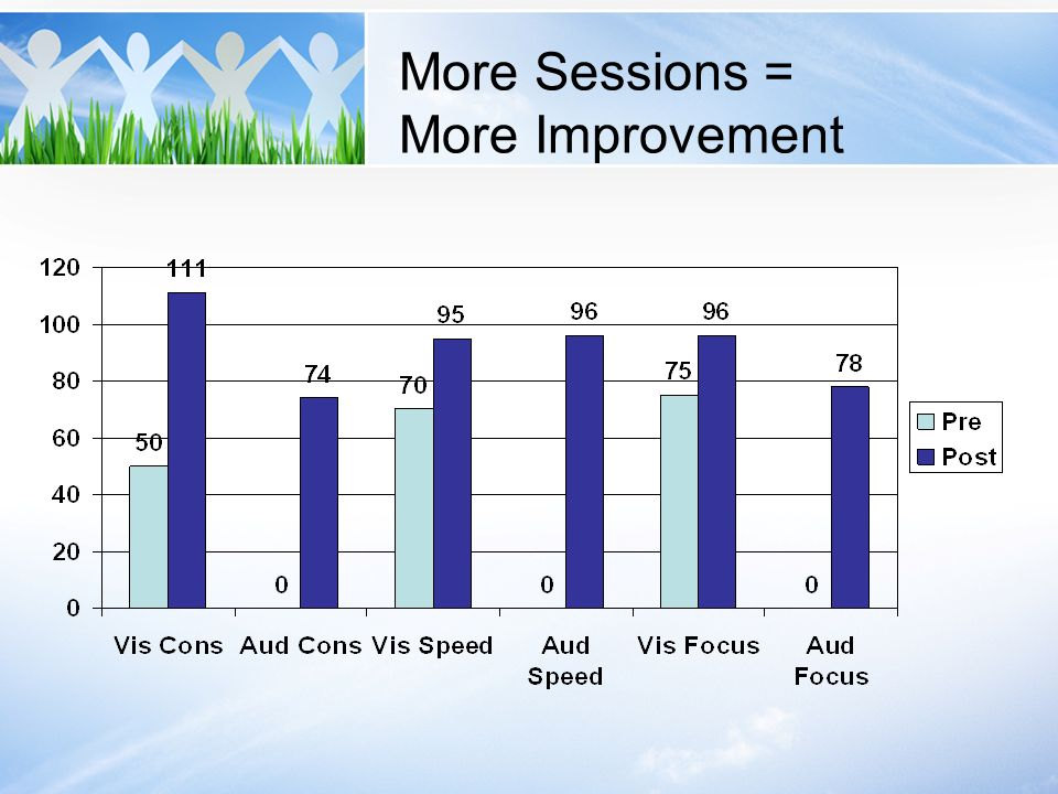 More Sessions = More Improvement