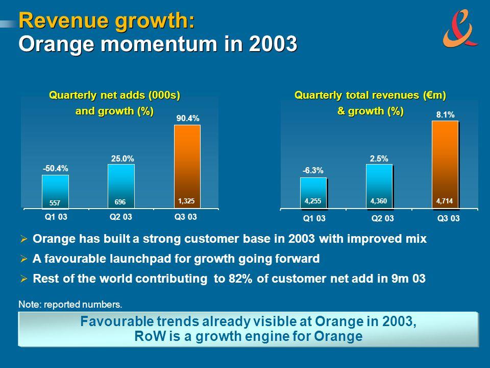 Revenue growth: Orange momentum in 2003 Quarterly total revenues (m) & growth (%) Q1 03Q2 03Q3 03 4,255 4,360 4,714 -6.3% 2.5% 8.1% Quarterly net adds