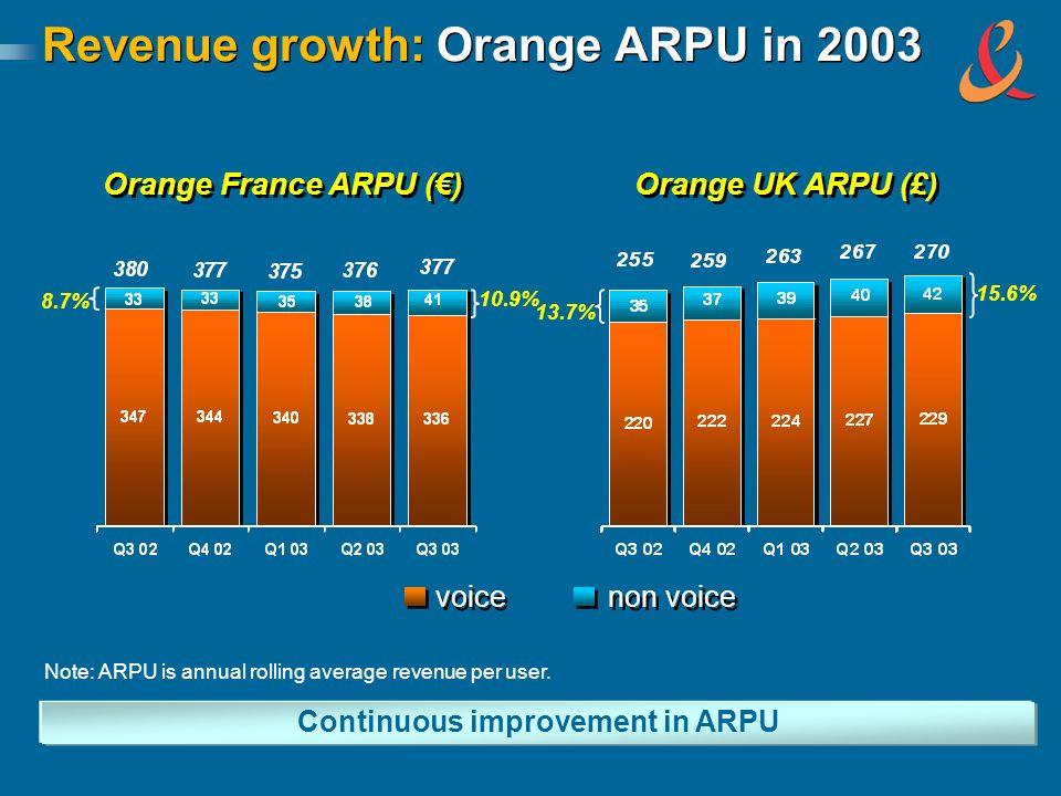 Revenue growth: Orange ARPU in 2003 Note: ARPU is annual rolling average revenue per user. Continuous improvement in ARPU Orange UK ARPU (£) Orange Fr
