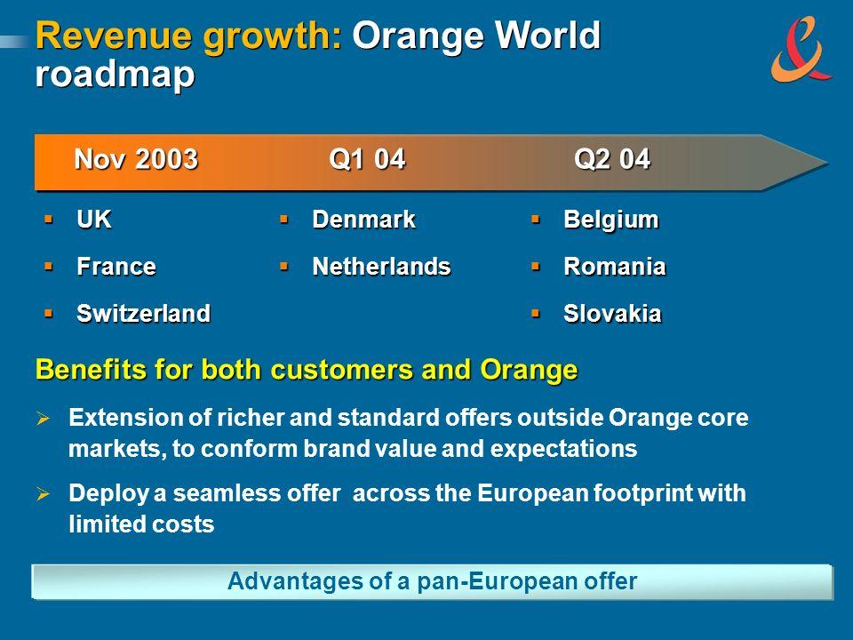 Revenue growth: Orange World roadmap UK UK France France Switzerland Switzerland Q1 04 Q2 04 Nov 2003 Denmark Denmark Netherlands Netherlands Belgium
