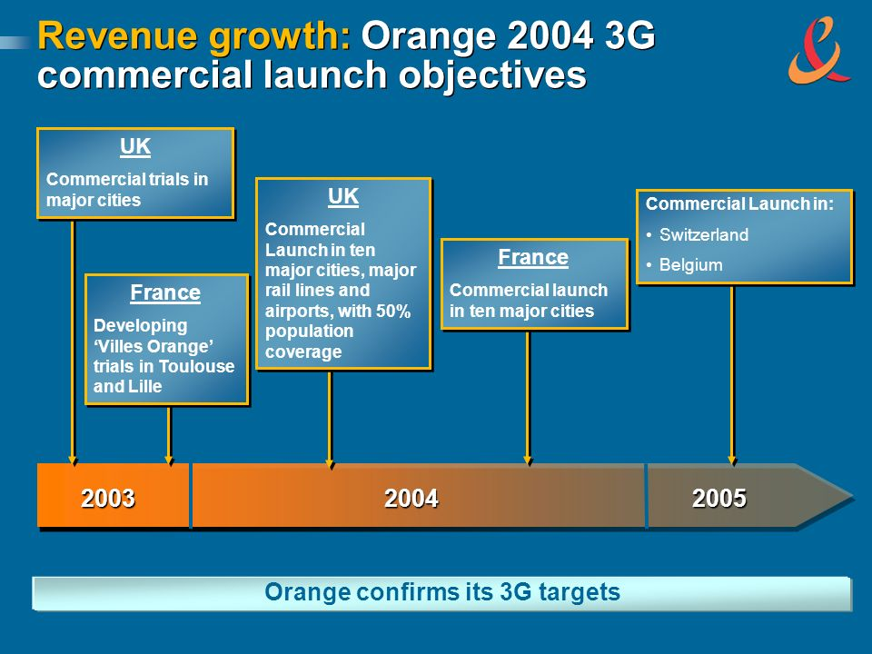Revenue growth: Orange 2004 3G commercial launch objectives Orange confirms its 3G targets 200320042005 UK Commercial trials in major cities UK Commercial trials in major cities UK Commercial Launch in ten major cities, major rail lines and airports, with 50% population coverage UK Commercial Launch in ten major cities, major rail lines and airports, with 50% population coverage France Commercial launch in ten major cities France Commercial launch in ten major cities France Developing Villes Orange trials in Toulouse and Lille France Developing Villes Orange trials in Toulouse and Lille Commercial Launch in: Switzerland Belgium Commercial Launch in: Switzerland Belgium