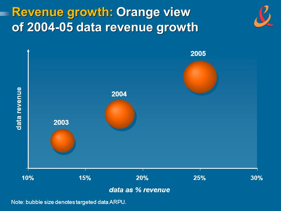 data as % revenue 10%15%20%25%30% data revenue 2003 2004 2005 Revenue growth: Orange view of 2004-05 data revenue growth Note: bubble size denotes targeted data ARPU.
