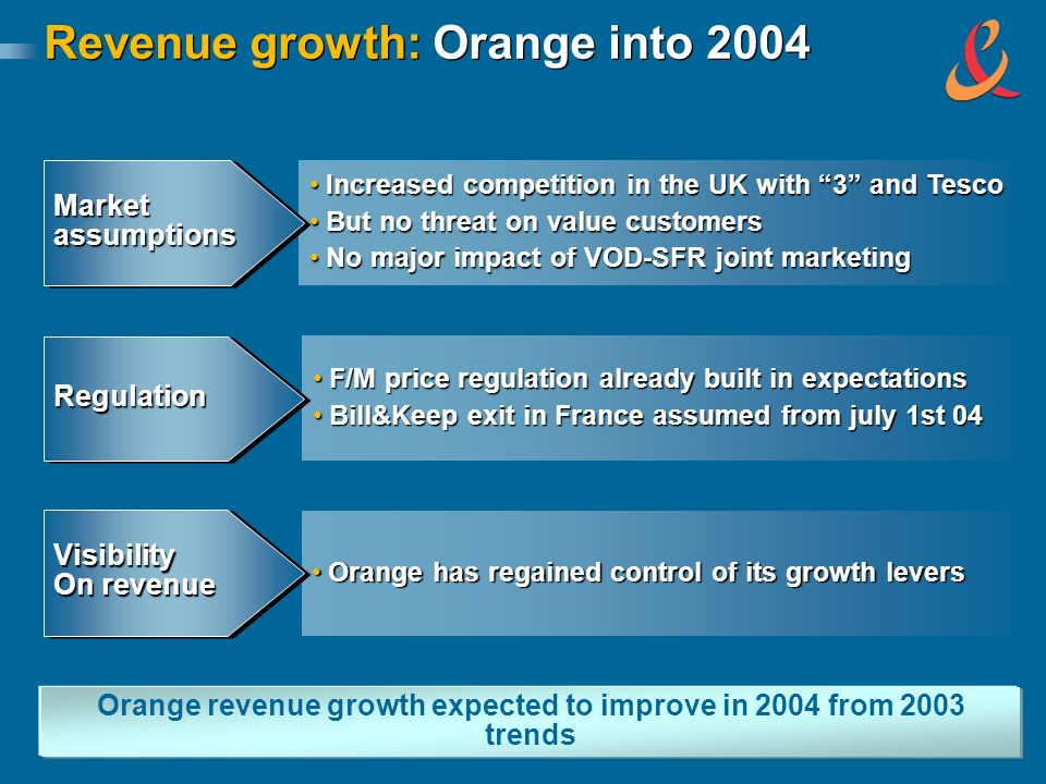 Revenue growth: Orange into 2004 Orange revenue growth expected to improve in 2004 from 2003 trends Increased competition in the UK with 3 and TescoIncreased competition in the UK with 3 and Tesco But no threat on value customersBut no threat on value customers No major impact of VOD-SFR joint marketingNo major impact of VOD-SFR joint marketing MarketassumptionsMarketassumptions F/M price regulation already built in expectationsF/M price regulation already built in expectations Bill&Keep exit in France assumed from july 1st 04Bill&Keep exit in France assumed from july 1st 04 RegulationRegulation Orange has regained control of its growth leversOrange has regained control of its growth levers Visibility On revenue Visibility