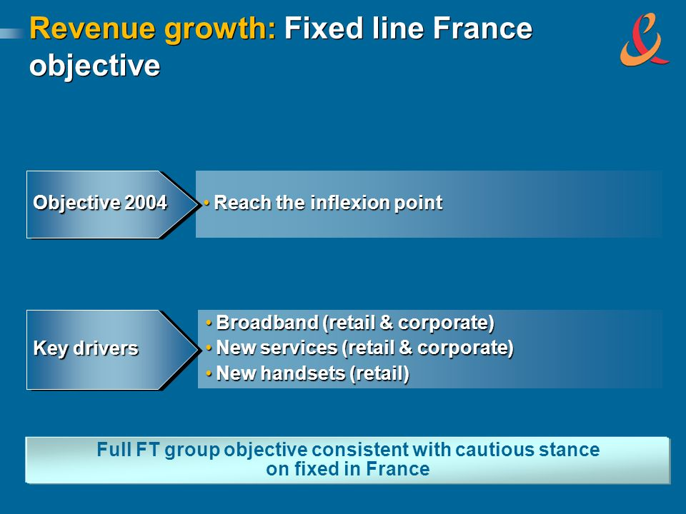 Revenue growth: Fixed line France objective Reach the inflexion pointReach the inflexion point Objective 2004 Broadband (retail & corporate)Broadband (retail & corporate) New services (retail & corporate)New services (retail & corporate) New handsets (retail)New handsets (retail) Key drivers Full FT group objective consistent with cautious stance on fixed in France