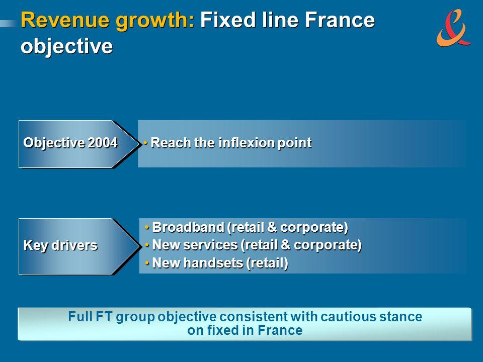 Revenue growth: Fixed line France objective Reach the inflexion pointReach the inflexion point Objective 2004 Broadband (retail & corporate)Broadband