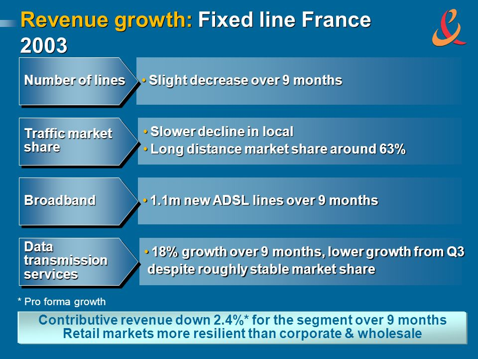 Revenue growth: Fixed line France 2003 Slight decrease over 9 monthsSlight decrease over 9 months Number of lines Slower decline in localSlower decline in local Long distance market share around 63%Long distance market share around 63% Traffic market share share Contributive revenue down 2.4%* for the segment over 9 months Retail markets more resilient than corporate & wholesale 1.1m new ADSL lines over 9 months1.1m new ADSL lines over 9 monthsBroadbandBroadband 18% growth over 9 months, lower growth from Q318% growth over 9 months, lower growth from Q3 despite roughly stable market share despite roughly stable market share DatatransmissionservicesDatatransmissionservices * Pro forma growth