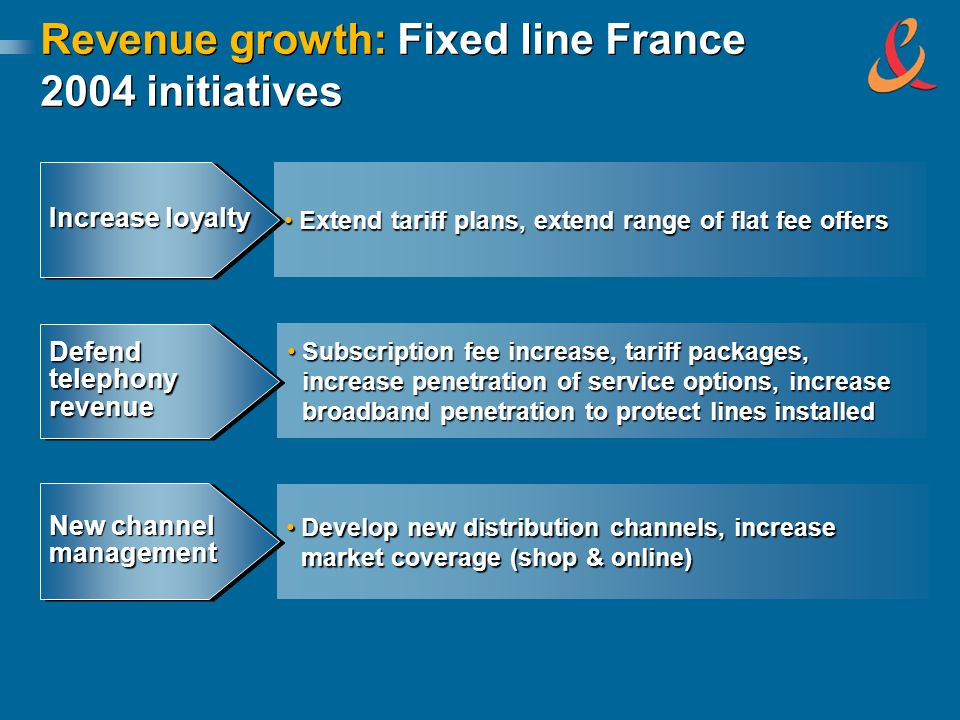 Revenue growth: Fixed line France 2004 initiatives Extend tariff plans, extend range of flat fee offersExtend tariff plans, extend range of flat fee offers Increase loyalty Subscription fee increase, tariff packages, increase penetration of service options, increase broadband penetration to protect lines installedSubscription fee increase, tariff packages, increase penetration of service options, increase broadband penetration to protect lines installed Defend telephony revenue Develop new distribution channels, increase market coverage (shop & online)Develop new distribution channels, increase market coverage (shop & online) New channel management management