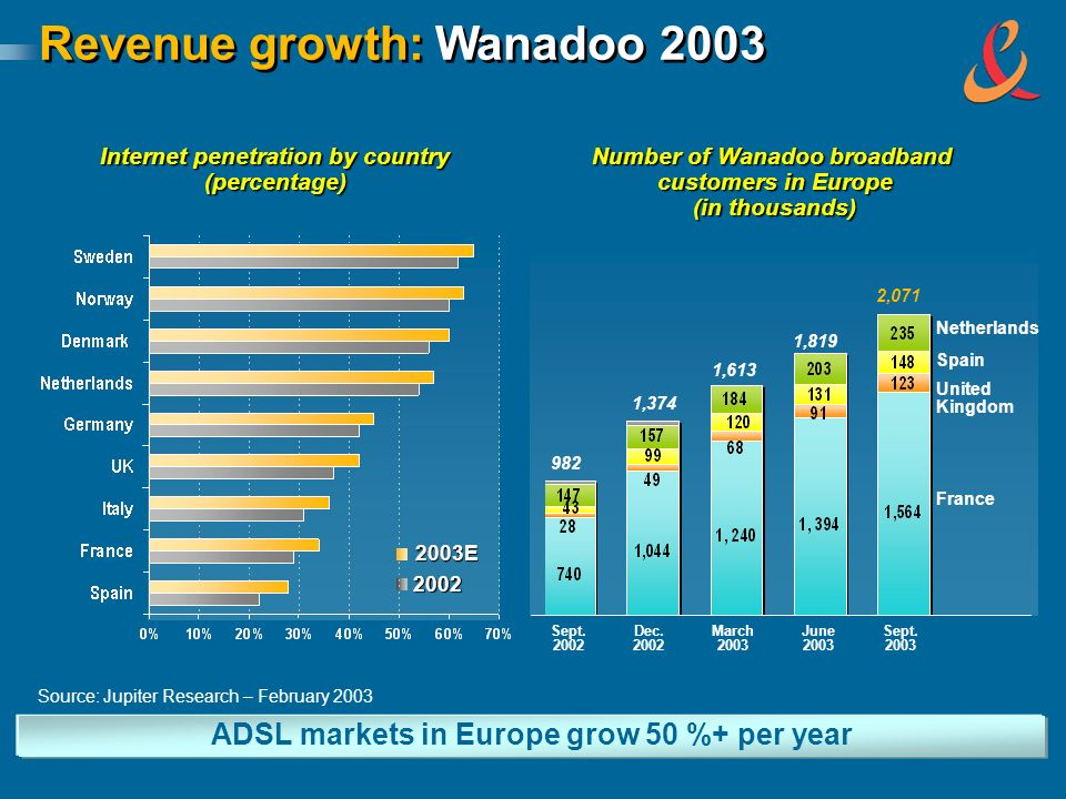Revenue growth: Wanadoo 2003 Internet penetration by country (percentage) ADSL markets in Europe grow 50 %+ per year Number of Wanadoo broadband custo