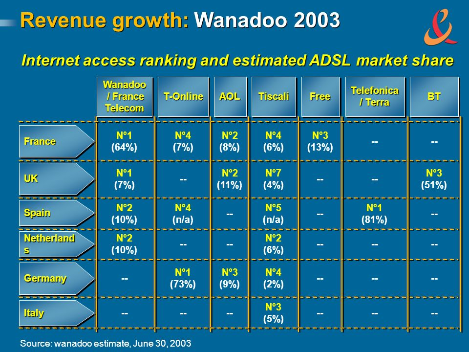 Revenue growth: Wanadoo 2003 Source: wanadoo estimate, June 30, 2003 Internet access ranking and estimated ADSL market share Wanadoo / France Telecom T-OnlineT-OnlineAOLAOLTiscaliTiscaliFreeFree Telefonica / Terra BTBT N°1 (64%) N°4 (7%) N°2 (8%) N°4 (6%) N°3 (13%) -- N°1 (7%) -- N°2 (11%) N°7 (4%) -- N°3 (51%) N°2 (10%) N°4 (n/a) -- N°5 (n/a) -- N°1 (81%) -- N°2 (10%) -- N°2 (6%) -- N°1 (73%) N°3 (9%) N°4 (2%) -- FranceFrance UKUK SpainSpain Netherland s GermanyGermany ItalyItaly -- N°3 (5%) --