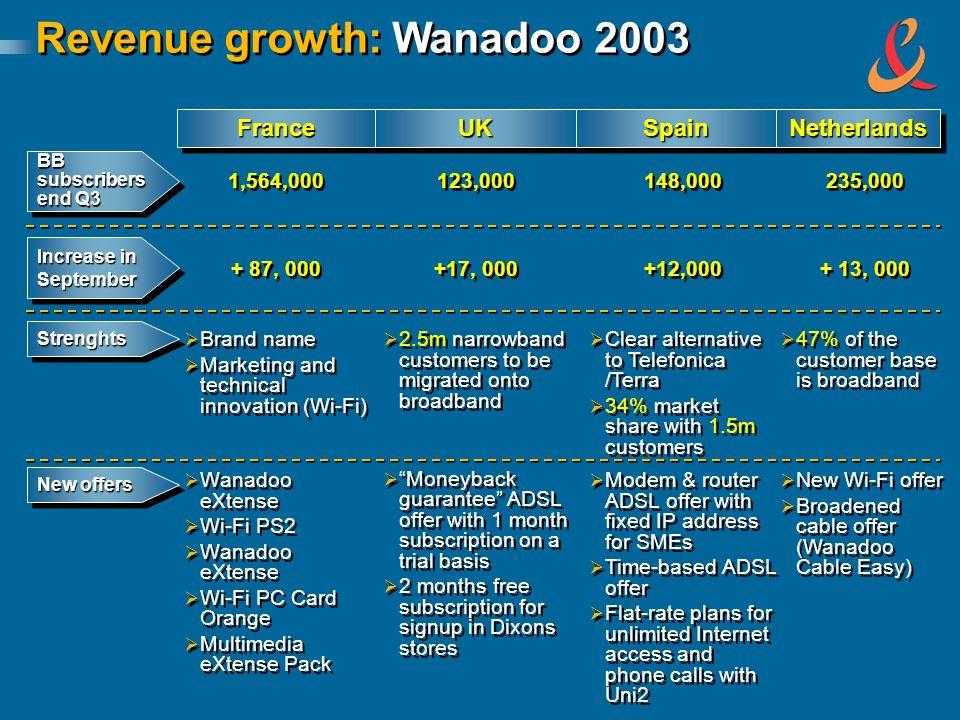 FranceFrance 1,564,000 + 87, 000 Brand name Marketing and technical innovation (Wi-Fi) Wanadoo eXtense Wi-Fi PS2 Wanadoo eXtense Wi-Fi PC Card Orange