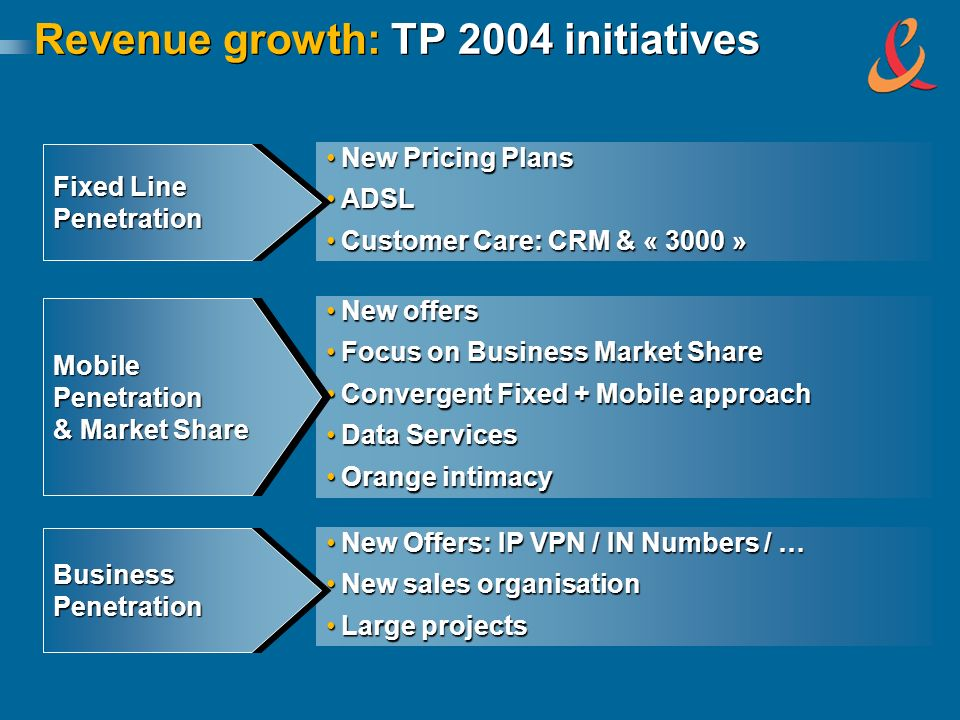 New Pricing PlansNew Pricing Plans ADSLADSL Customer Care: CRM & « 3000 »Customer Care: CRM & « 3000 » New offersNew offers Focus on Business Market S