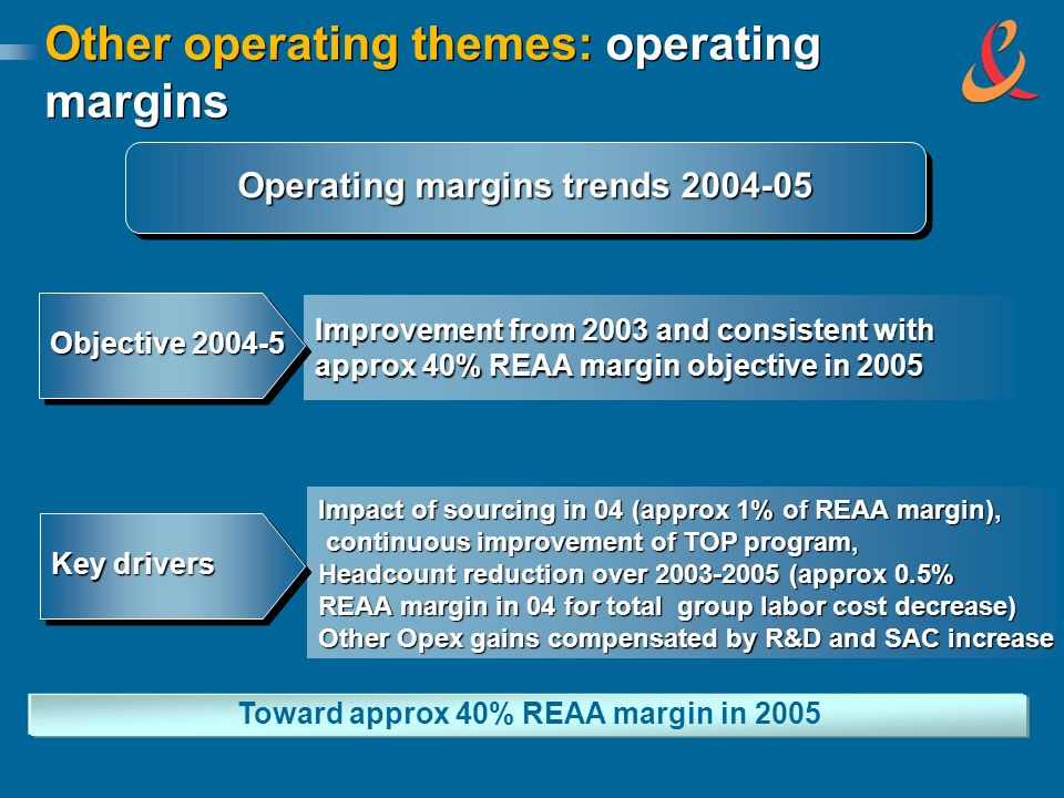 Other operating themes: operating margins Operating margins trends 2004-05 Improvement from 2003 and consistent with approx 40% REAA margin objective