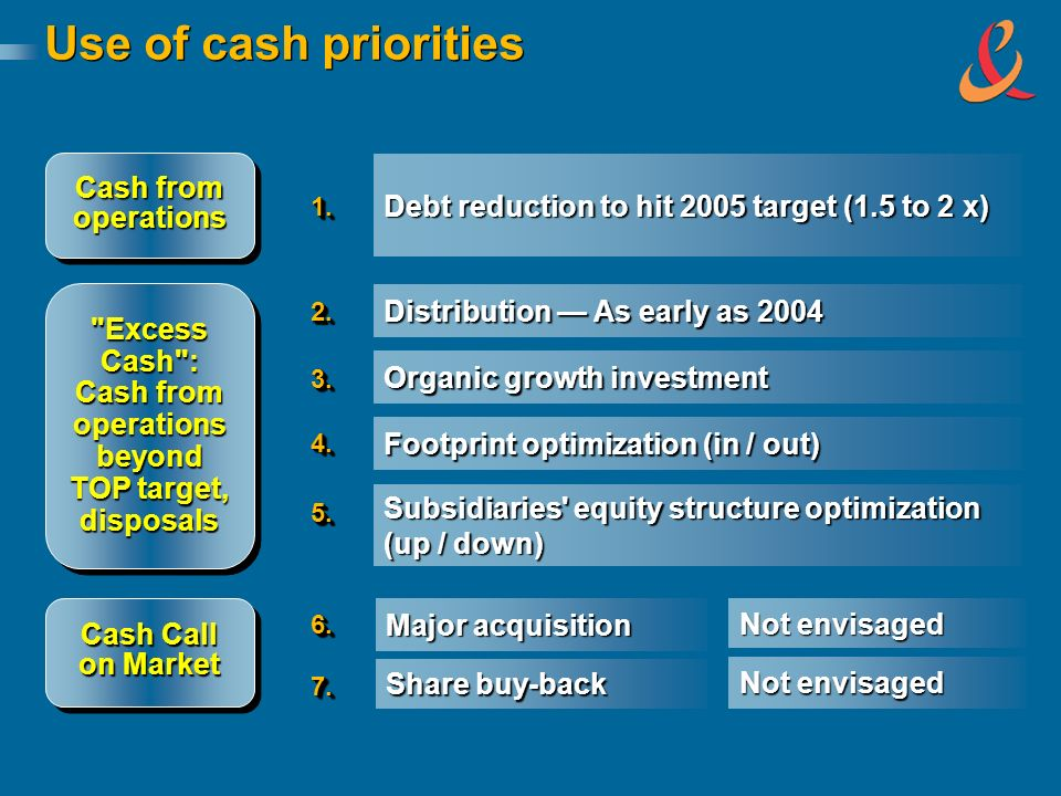 Use of cash priorities Distribution As early as 2004 Debt reduction to hit 2005 target (1.5 to 2 x) Cash from operations Excess Cash : Cash from operations beyond TOP target, disposals Cash Call on Market Organic growth investment Footprint optimization (in / out) Subsidiaries equity structure optimization (up / down) Major acquisition Not envisaged Share buy-back Not envisaged 1.1.