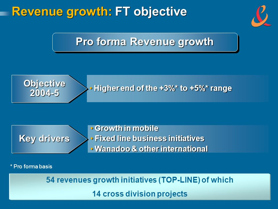 Revenue growth: FT objective Higher end of the +3%* to +5%* rangeHigher end of the +3%* to +5%* range Objective 2004-5 Growth in mobileGrowth in mobil