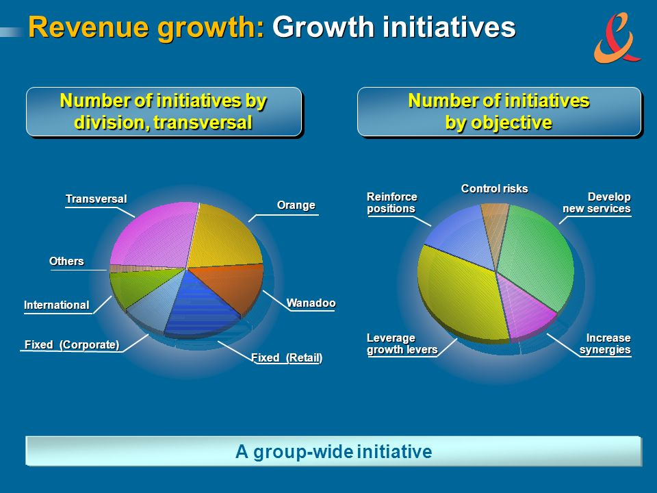 Number of initiatives by division, transversal Number of initiatives by division, transversal A group-wide initiative Revenue growth: Growth initiatives Orange International Transversal Others Wanadoo Fixed (Retail) Fixed (Corporate) Develop new services Increase synergies Leverage growth levers Reinforce positions Control risks Number of initiatives by objective