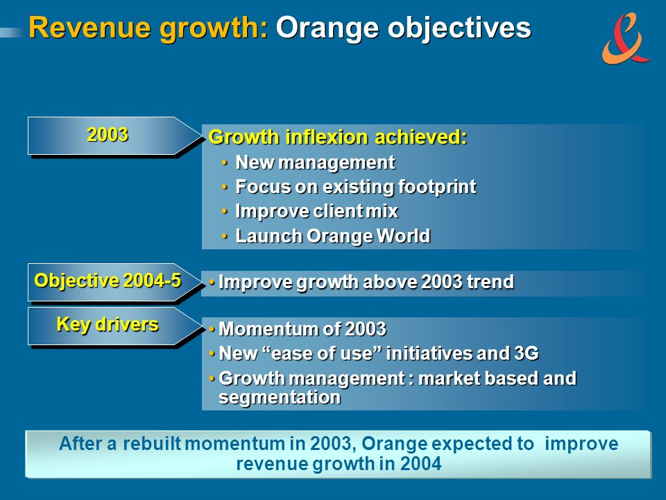 Revenue growth: Orange objectives Improve growth above 2003 trendImprove growth above 2003 trend Objective 2004-5 Momentum of 2003Momentum of 2003 New ease of use initiatives and 3GNew ease of use initiatives and 3G Growth management : market based and segmentationGrowth management : market based and segmentation Key drivers After a rebuilt momentum in 2003, Orange expected to improve revenue growth in 2004 Growth inflexion achieved: New managementNew management Focus on existing footprintFocus on existing footprint Improve client mixImprove client mix Launch Orange WorldLaunch Orange World 20032003