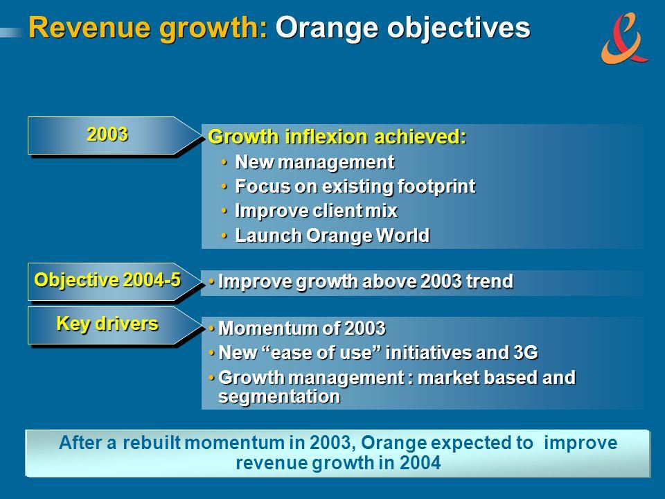 Revenue growth: Orange objectives Improve growth above 2003 trendImprove growth above 2003 trend Objective 2004-5 Momentum of 2003Momentum of 2003 New