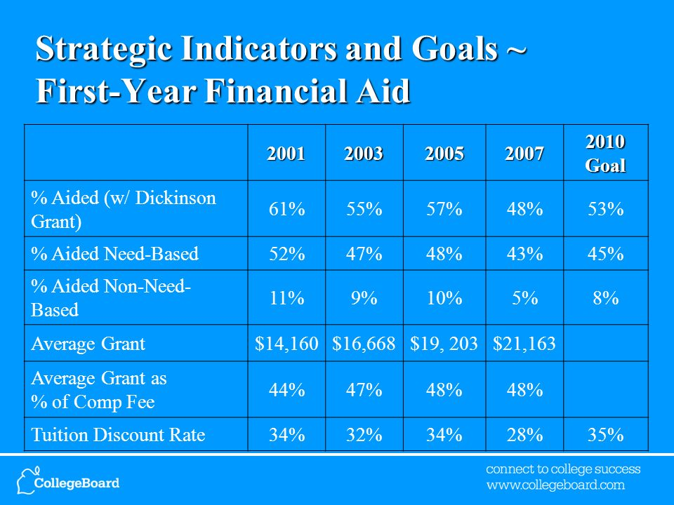 Strategic Indicators and Goals ~ First-Year Financial Aid 20012003200520072010Goal % Aided (w/ Dickinson Grant) 61%55%57%48%53% % Aided Need-Based52%47%48%43%45% % Aided Non-Need- Based 11%9%10%5%8% Average Grant$14,160$16,668$19, 203$21,163 Average Grant as % of Comp Fee 44%47%48% Tuition Discount Rate34%32%34%28%35%