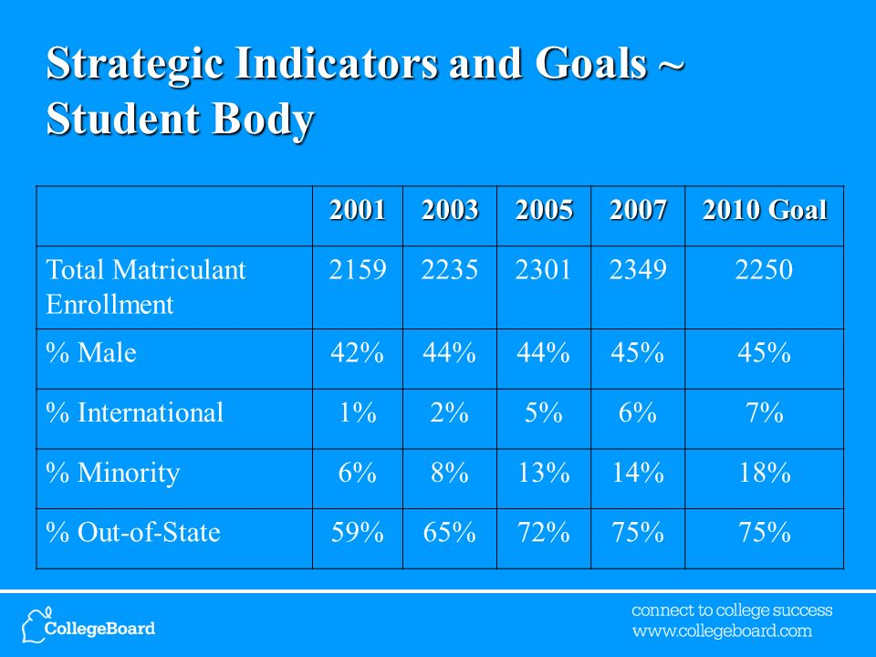 Strategic Indicators and Goals ~ Student Body Goal Total Matriculant Enrollment % Male42%44% 45% % International1%2%5%6%7% % Minority6%8%13%14%18% % Out-of-State59%65%72%75%