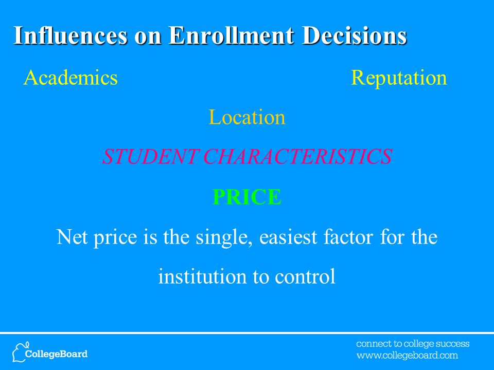 Influences on Enrollment Decisions Academics Reputation Location STUDENT CHARACTERISTICS PRICE Net price is the single, easiest factor for the institu