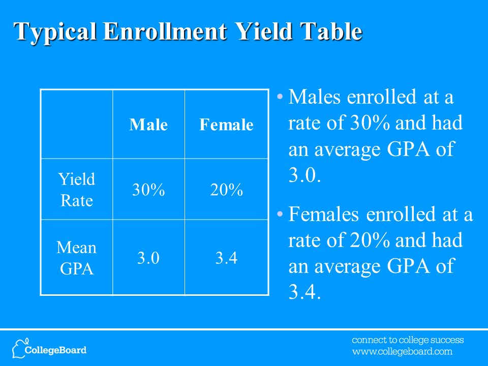 Typical Enrollment Yield Table Males enrolled at a rate of 30% and had an average GPA of 3.0.